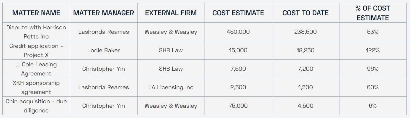 Matter management cost - In-House Legal Data Analytics