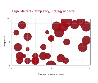 legal matter complexity