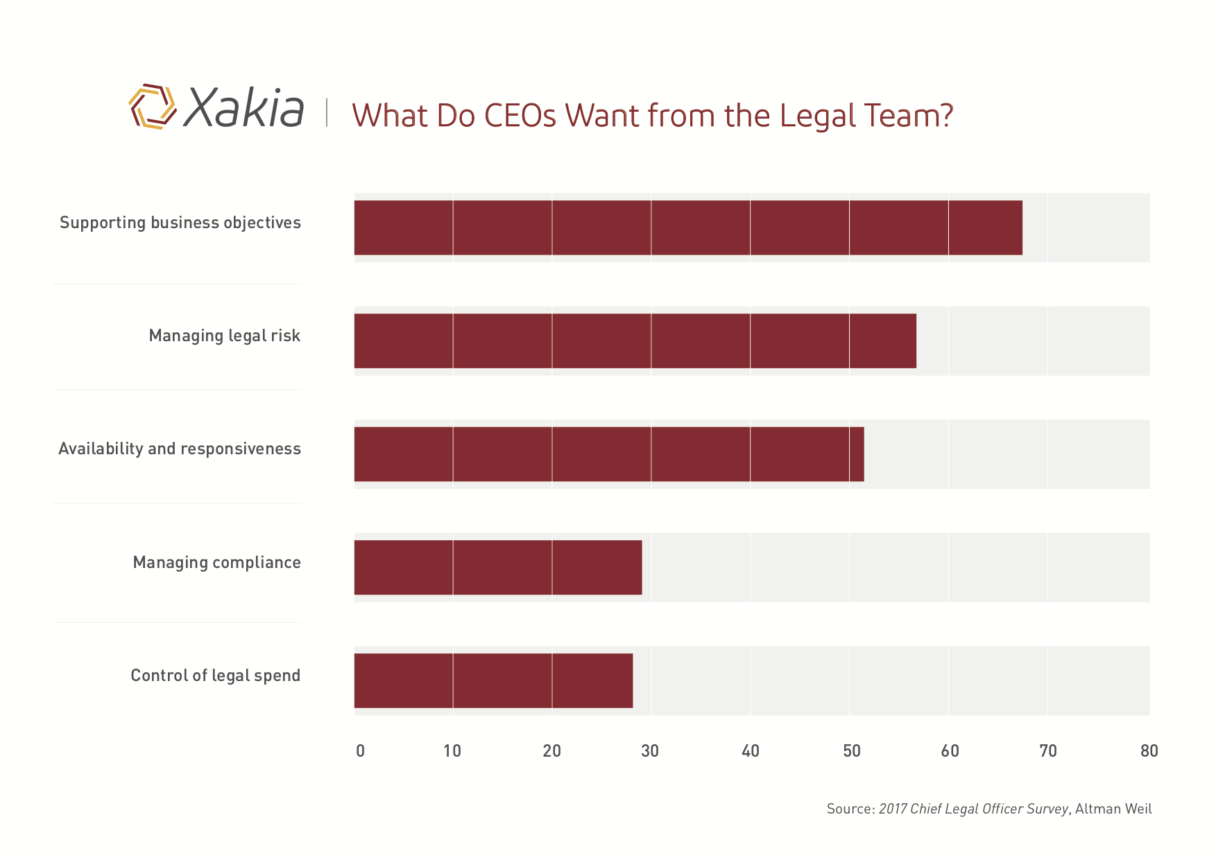 What CEOs Want from Legal Departments